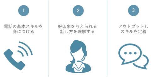 コールセンター向け電話応対研修【基本スキルを習得する】の特徴