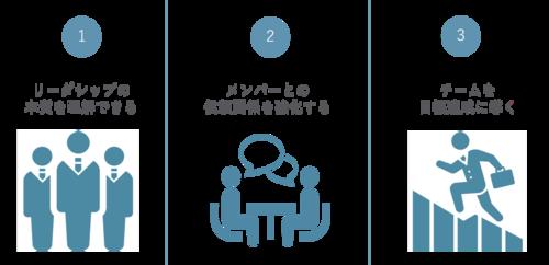中堅社員向け リーダーシップ研修【チームで成果を出す】の特徴