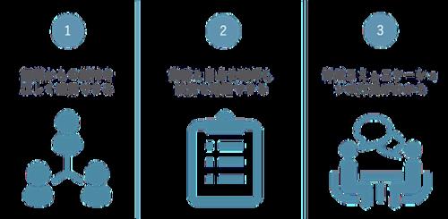 課長職向け マネジメント研修【チーム活性化のために】の特徴