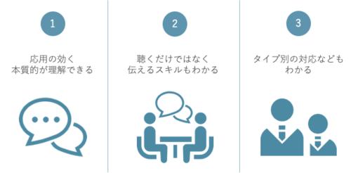 アサーティブコミュニケーション研修【良好な人間関係を実現する】の特徴