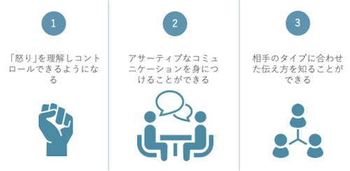 アンガーマネジメント研修【怒りをコントロールしながら部下に伝える】の特徴