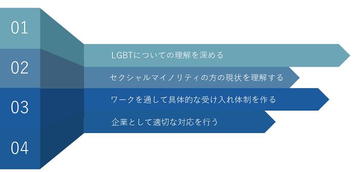 LGBT研修イメージ