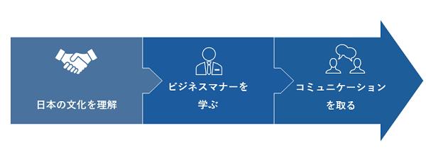 外国人活躍推進研修イメージ②