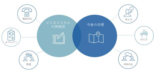 フォローアップ研修イメージ①