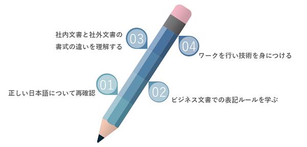 ビジネス文書研修イメージ