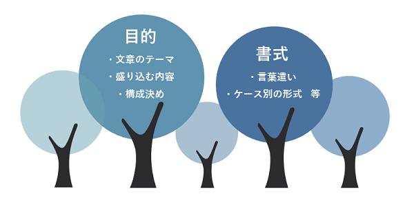 ビジネス文書研修イメージ②