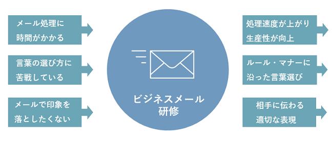 ビジネスメール研修イメージ②