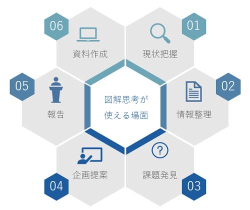 図解思考研修イメージ②