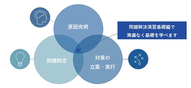 問題解決研修イメージ②