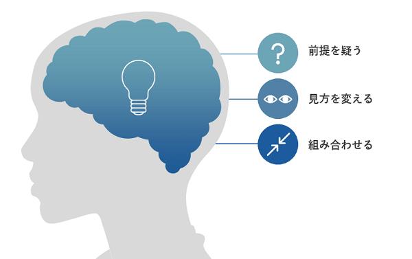 ラテラルシンキング研修イメージ②
