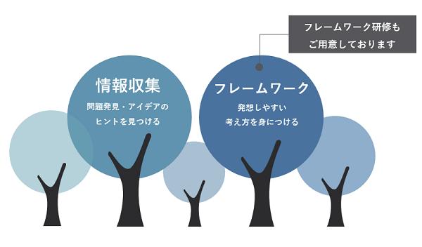 発想力研修イメージ②