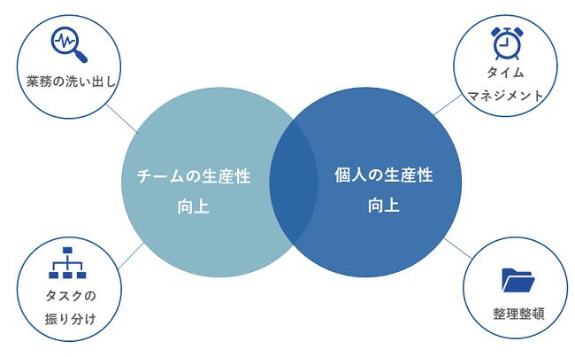 生産性向上研修イメージ②