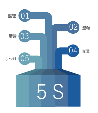 5S研修イメージ