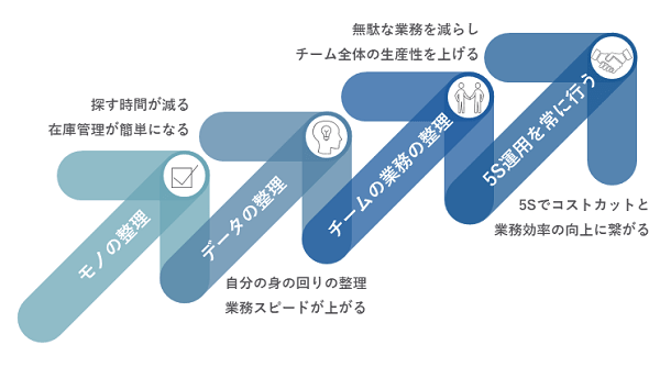 5S研修イメージ②