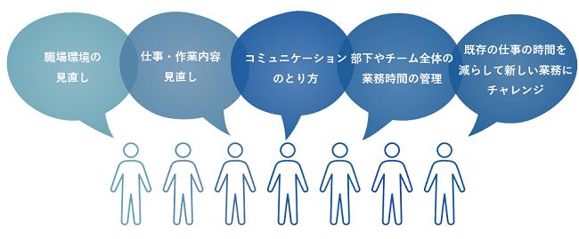 タイムマネジメント研修イメージ②