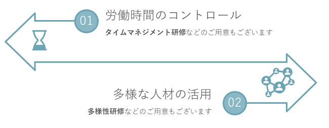 働き方改革研修イメージ②