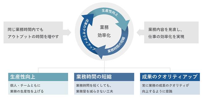 業務効率化研修イメージ