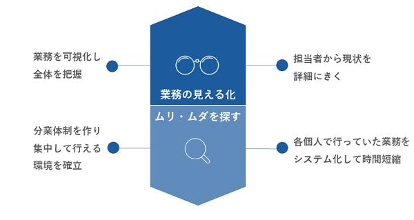 業務効率化研修イメージ②