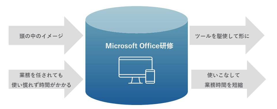 Microsoft Office研修イメージ