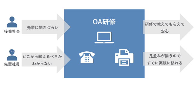OA研修イメージ②