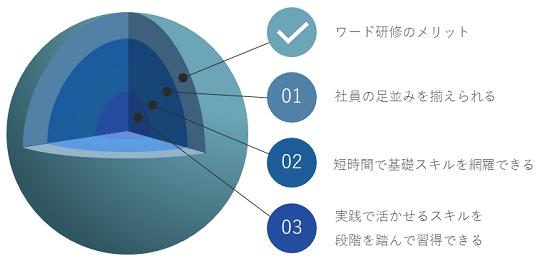 ワード研修イメージ②