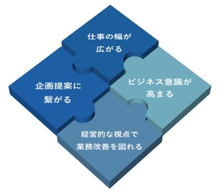 財務研修イメージ②