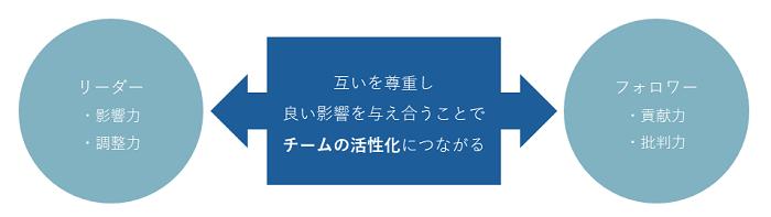 フォロワーシップ研修イメージ②