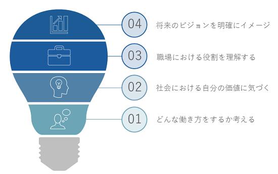 キャリアデザイン研修イメージ