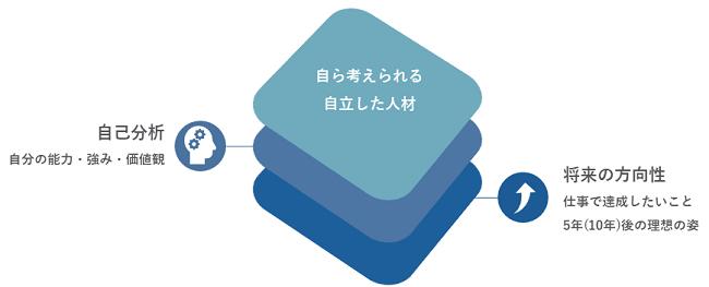 キャリアデザイン研修イメージ②