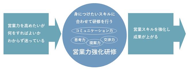 営業力強化研修イメージ②
