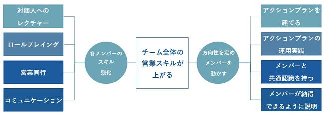 営業マネジメント研修イメージ