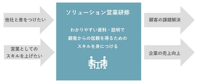 ソリューション営業研修イメージ