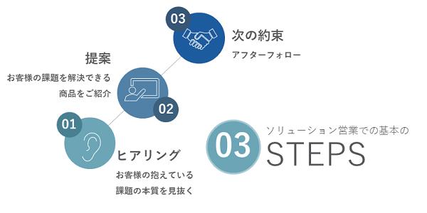 ソリューション営業研修イメージ②