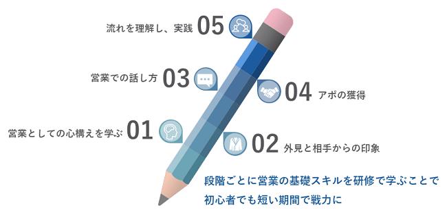 営業新人研修イメージ