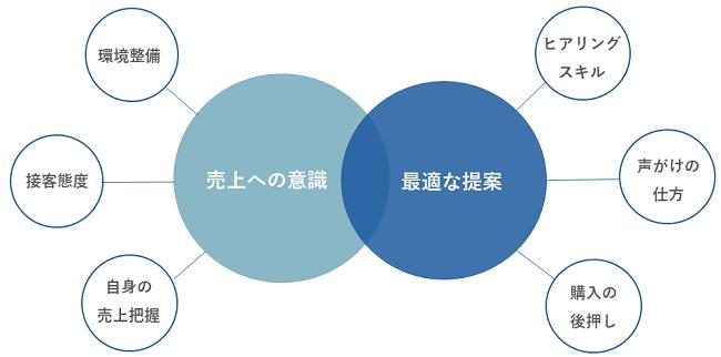 販売力研修イメージ②