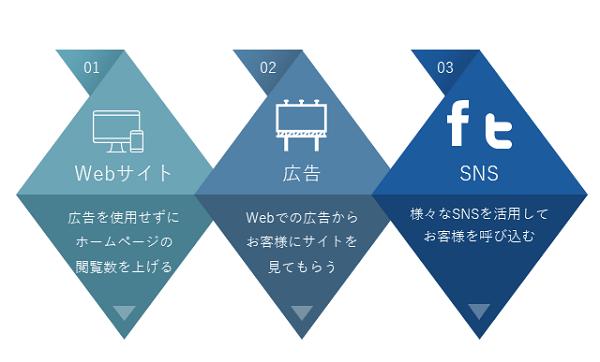 Webマーケティング研修イメージ