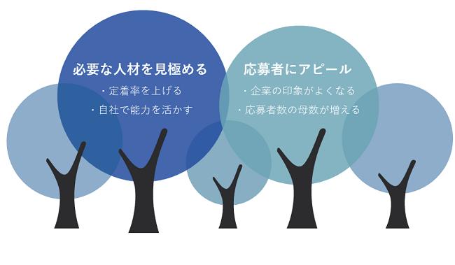 採用研修イメージ②