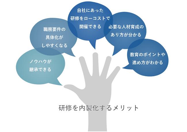 研修内製化研修イメージ②
