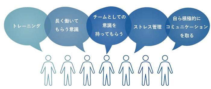 コールセンターSV研修イメージ②