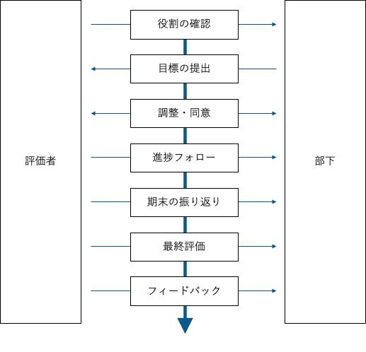 評価プロセス