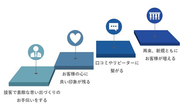 ホテル接客研修イメージ②