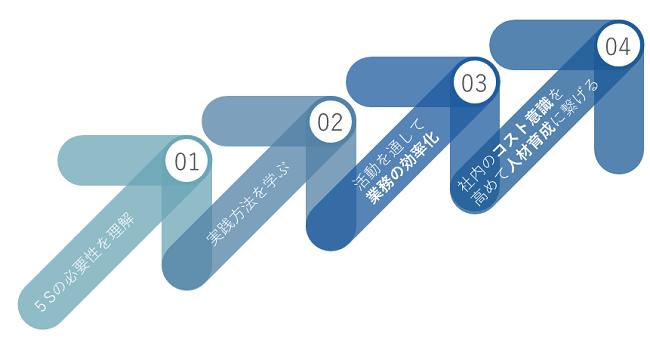 ホテル5S研修イメージ