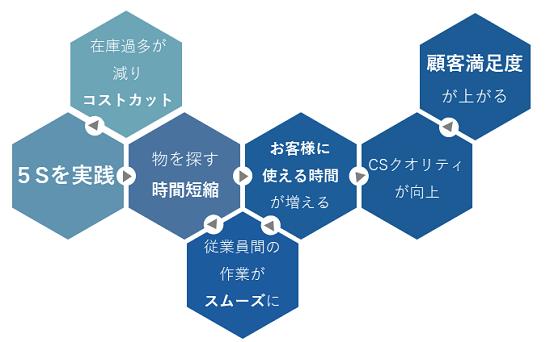 ホテル5S研修イメージ②