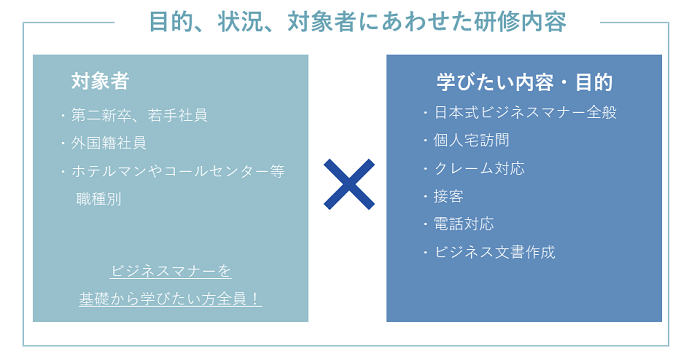 マナー・CS・接客研修イメージ