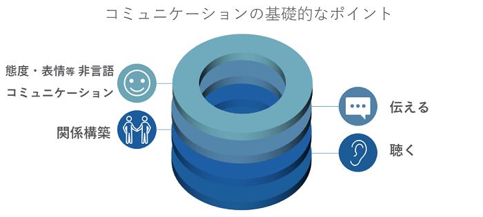 コミュニケーション研修イメージ