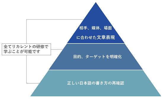 書き方研修イメージ
