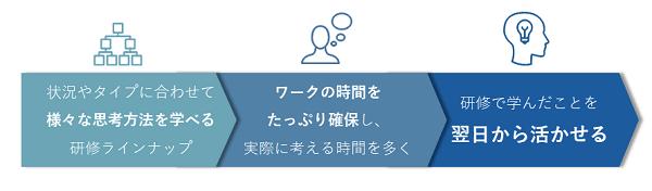 考え方研修イメージ