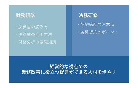財務/法務研修イメージ