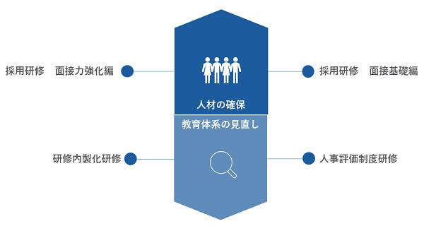 人事研修イメージ