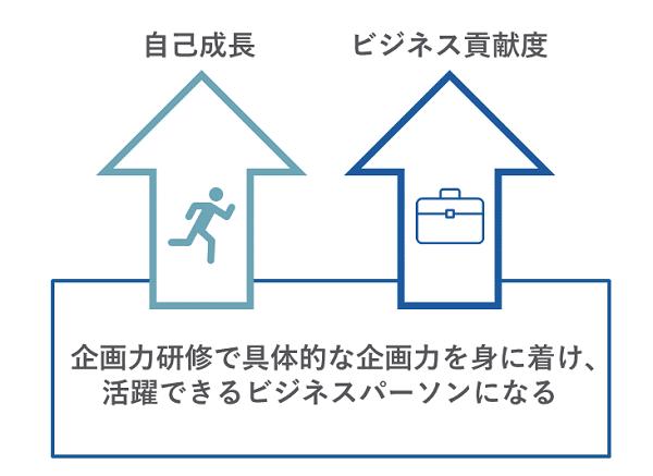 企画力研修イメージ②